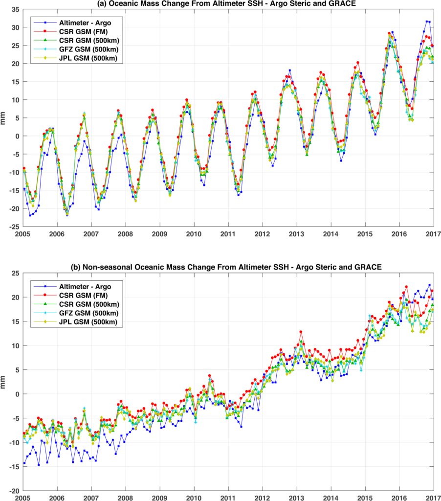 Figure depicting Monthly global mean ocean mass changes (in mm of equivalent sea level change) derived from different GRACE spherical harmonics (GSM) solutions and satellite altimeter and Argo floats observations over the period January 2005 and December 2015.