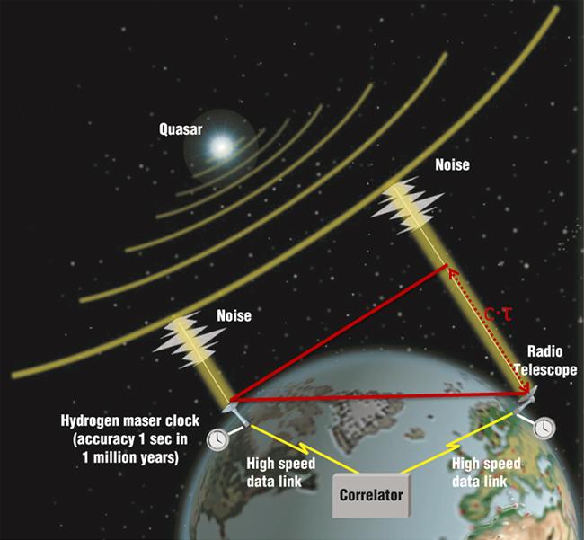 Illustration of Geodetic VLBI Technique.