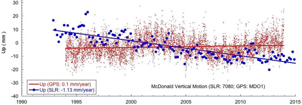 Historical SLR and GPS vertical time series at McDonald Observatory.