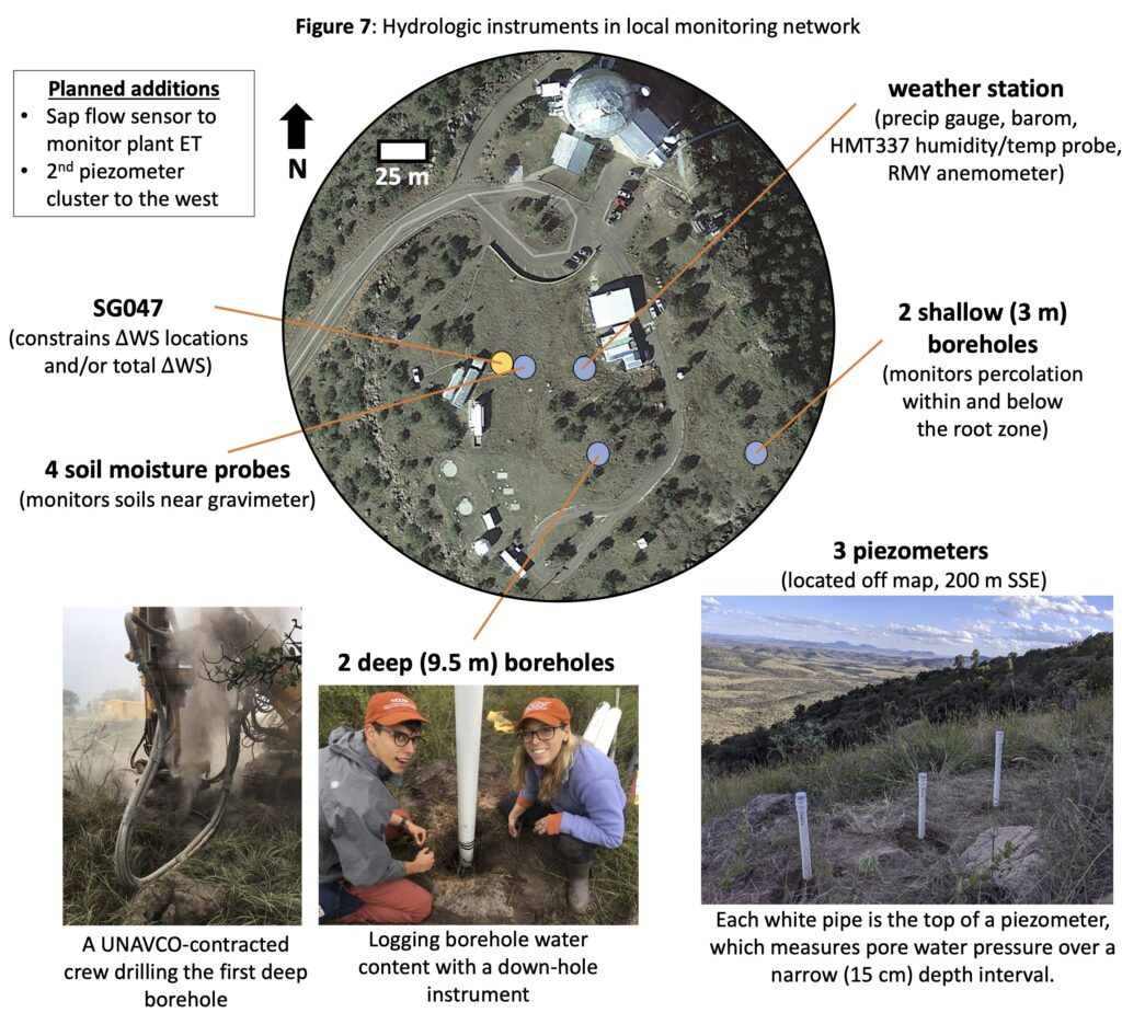 Hydrologic instruments in local monitoring network