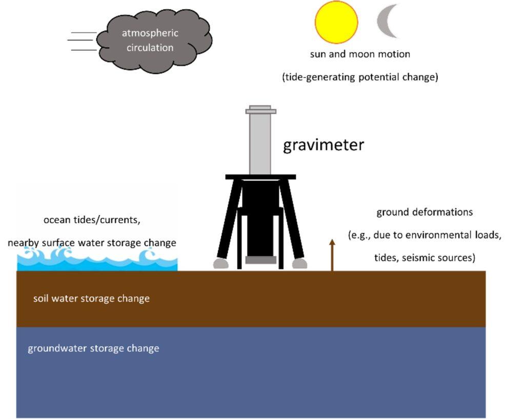 Illustration of gravimeter