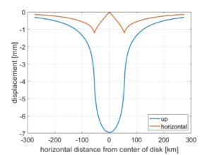 Figure Vertical (blue) and horizontal (red) displacements as a function of radius from the disk center, for the same disk (blue rectangle at top).